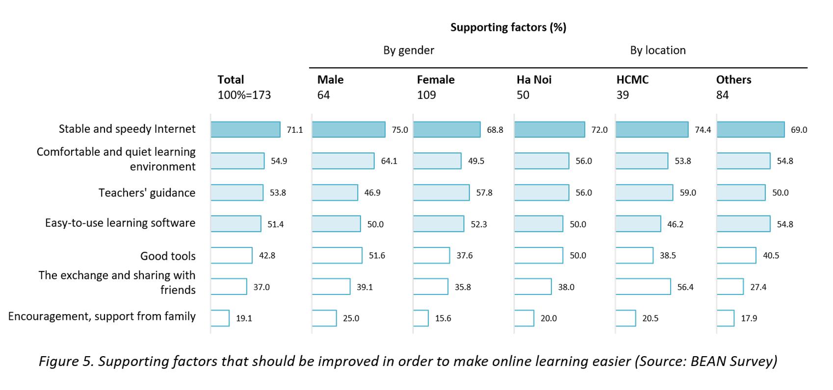 e-learning covid-19