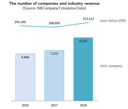 The number of food processing products companies and industry revenue in vietnam